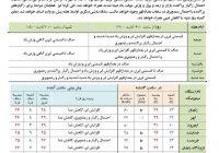آب و هوای زنجان در چند روز آینده